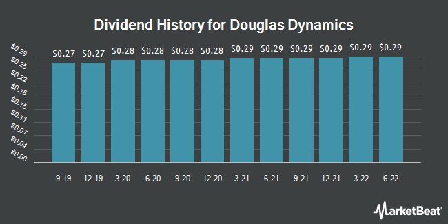 Dividend Payments by Quarter for Douglas Dynamics (NYSE:PLOW)