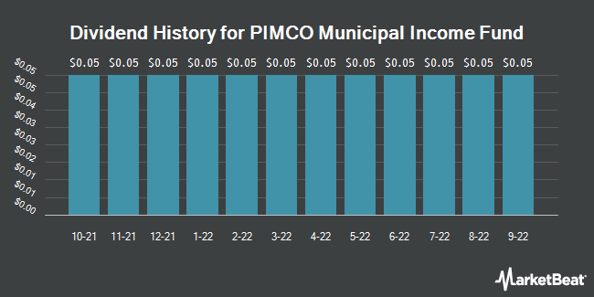 Dividend History for Pimco Municipal Income Fund (NYSE:PMF)