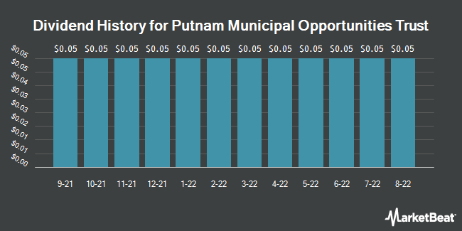 Dividend Payments by Quarter for Putnam Municipal Opportunities Trust (NYSE:PMO)