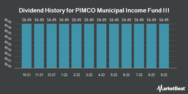 Dividend History for Pimco Municipal Income Fund III (NYSE:PMX)