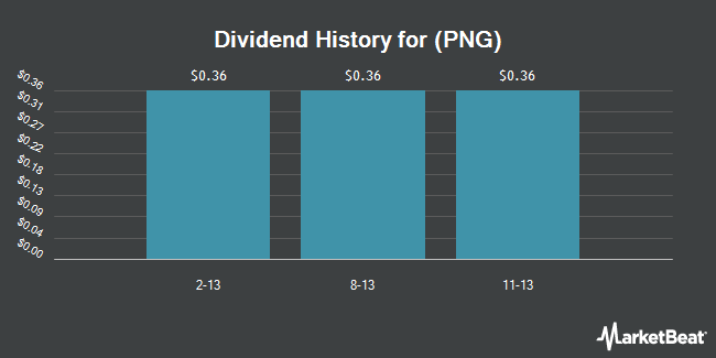 Dividend Payments by Quarter for PAA Natural Gas Storage (NYSE:PNG)