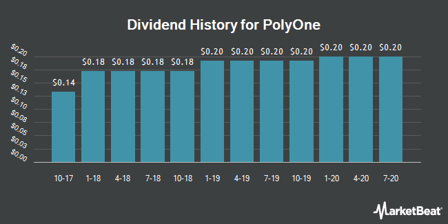 Dividend Payments by Quarter for PolyOne (NYSE:POL)