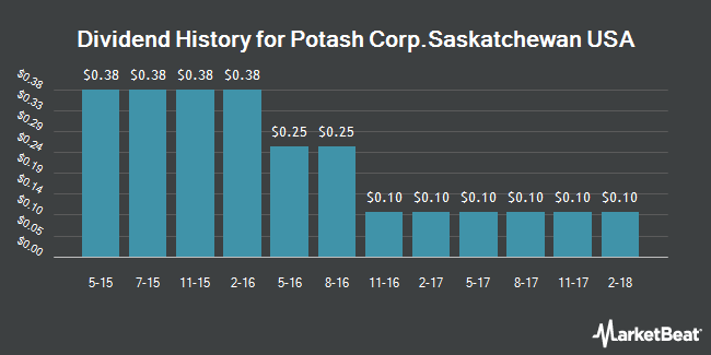 Dividend Payments by Quarter for Potash Corporation of Saskatchewan (NYSE:POT)