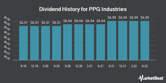 Dividend Payments by Quarter for PPG Industries (NYSE:PPG)