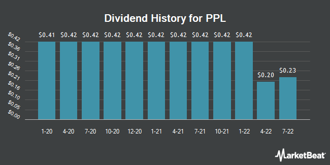 Dividend Payments by Quarter for PPL Corp (NYSE:PPL)