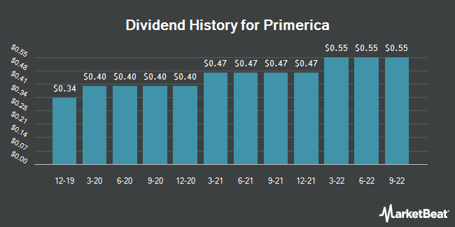 Dividend Payments by Quarter for Primerica (NYSE:PRI)