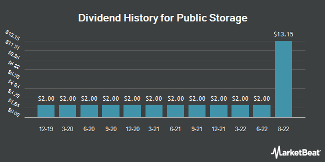 Dividend Payments by Quarter for Public Storage (NYSE:PSA)
