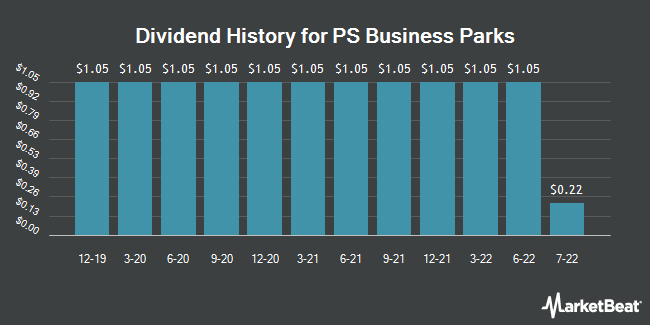Dividend Payments by Quarter for PS Business Parks (NYSE:PSB)