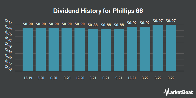 Dividend Payments by Quarter for Phillips 66 (NYSE:PSX)