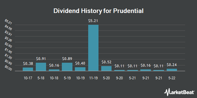 Dividend Payments by Quarter for Prudential Public Limited Company (NYSE:PUK)