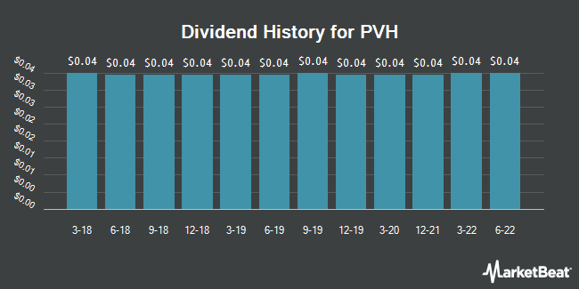 Dividend Payments by Quarter for PVH (NYSE:PVH)