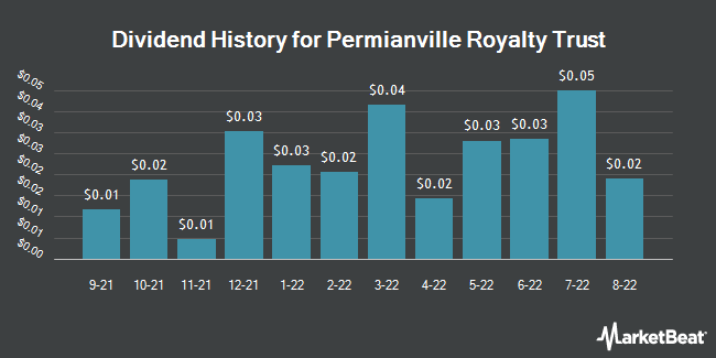 Dividend History for Permianville Royalty Trust (NYSE:PVL)