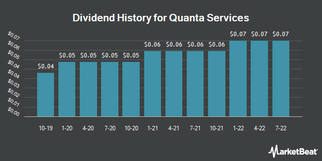 Dividend Payments by Quarter for Quanta Services (NYSE:PWR)