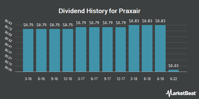 Dividend Payments by Quarter for Praxair (NYSE:PX)