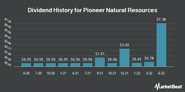 Dividend Payments by Quarter for Pioneer Natural Resources Company (NYSE:PXD)