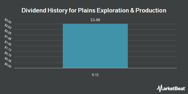 Dividend Payments by Quarter for Plains Exploration & Production (NYSE:PXP)