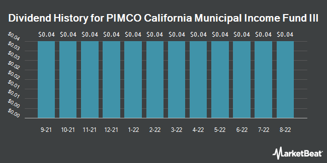 Dividend Payments by Quarter for Pimco CA Muni. Income Fund III (NYSE:PZC)