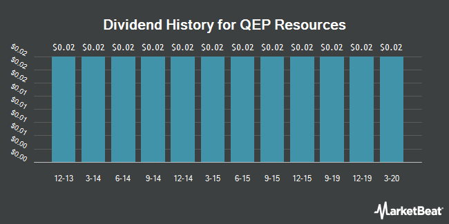Dividend Payments by Quarter for QEP Resources (NYSE:QEP)