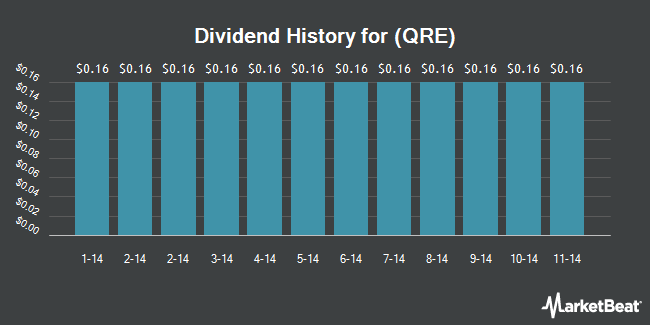 Dividend Payments by Quarter for QR Energy LP (NYSE:QRE)