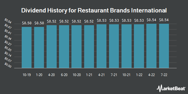 Dividend Payments by Quarter for Restaurant Brands International (NYSE:QSR)
