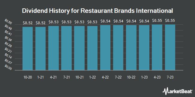 Dividend History for Restaurant Brands International (NYSE:QSR)