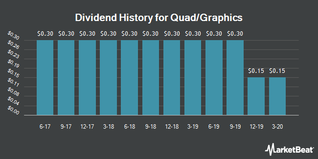 Dividend Payments by Quarter for Quad Graphics (NYSE:QUAD)