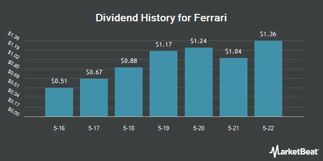 Dividend Payments by Quarter for Ferrari (NYSE:RACE)