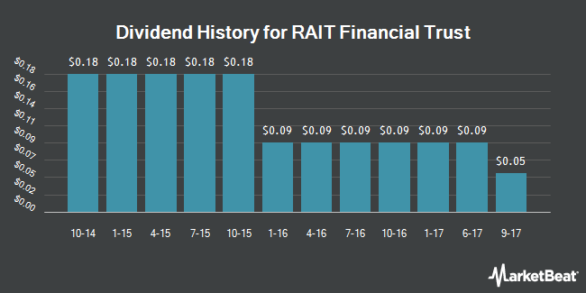 Dividend Payments by Quarter for RAIT Financial Trust (NYSE:RAS)