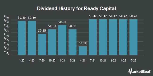 Dividend History for Ready Capital (NYSE:RC)