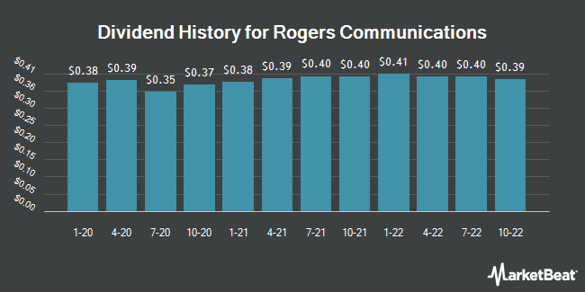 Dividend Payments by Quarter for Rogers Communication (NYSE:RCI)