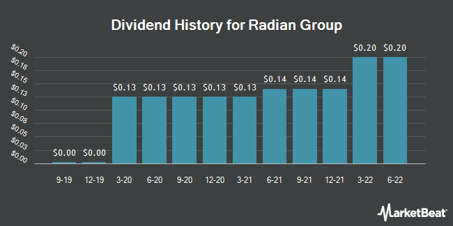 Dividend Payments by Quarter for Radian Group (NYSE:RDN)