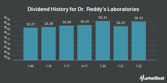 Dividend Payments by Quarter for Dr.Reddy`s Laboratories Ltd (NYSE:RDY)