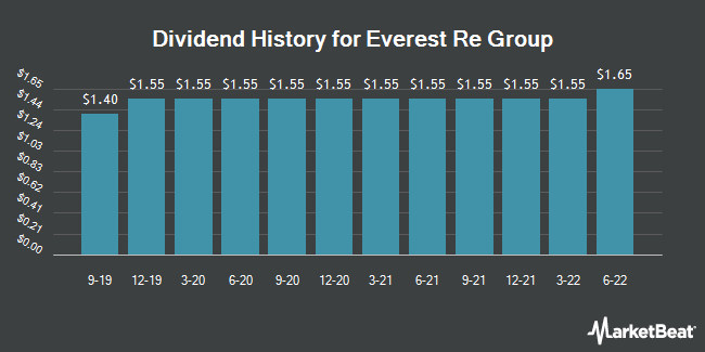 Dividend Payments by Quarter for Everest Re Group (NYSE:RE)
