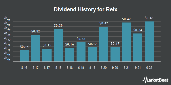 Dividend Payments by Quarter for Relx (NYSE:RELX)