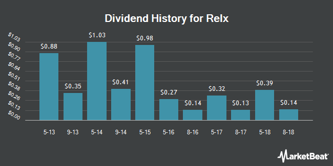 Dividend Payments by Quarter for Relx N.V. (NYSE:RENX)