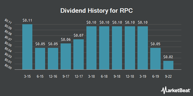 Dividend Payments by Quarter for RPC (NYSE:RES)