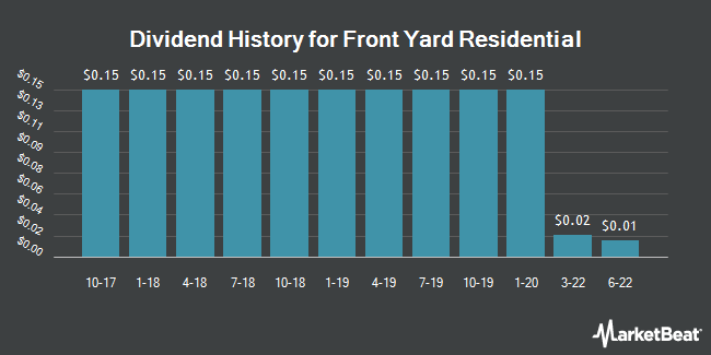 Dividend History for Front Yard Residential (NYSE:RESI)