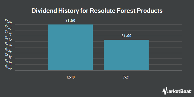 Dividend Payments by Quarter for Resolute Forest Products (NYSE:RFP)