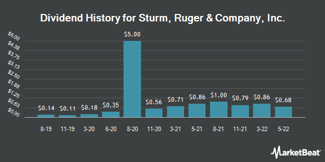 Dividend Payments by Quarter for Sturm, Ruger & Company (NYSE:RGR)