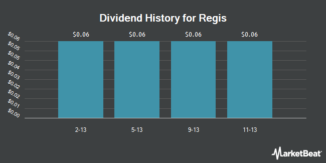 Dividend Payments by Quarter for Regis Corporation (NYSE:RGS)