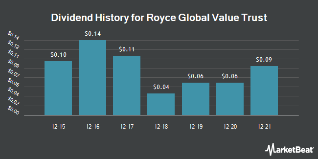 Dividend Payments by Quarter for Royce Global Value Trust (NYSE:RGT)