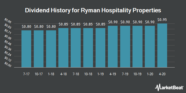 Dividend Payments by Quarter for Ryman Hospitality Properties (NYSE:RHP)