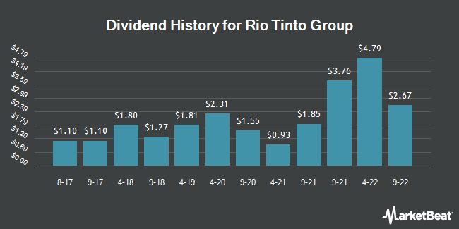 Dividend Payments by Quarter for Rio Tinto PLC (NYSE:RIO)