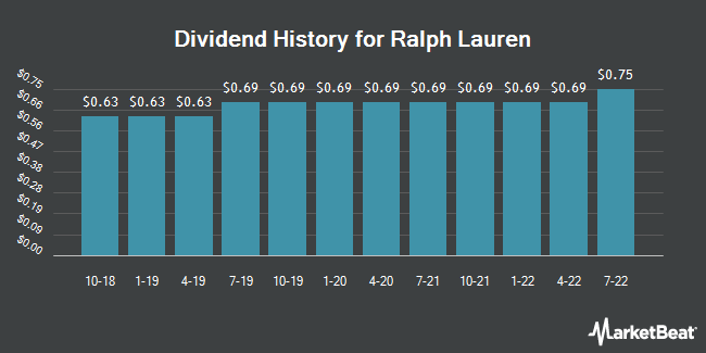 Dividend Payments by Quarter for Ralph Lauren Corporation (NYSE:RL)