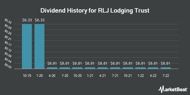 Dividend Payments by Quarter for RLJ Lodging Trust (NYSE:RLJ)