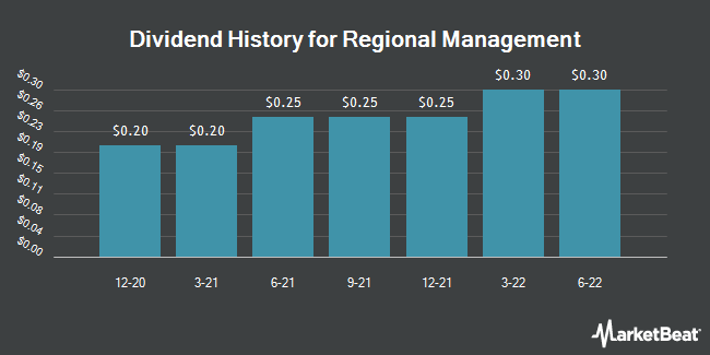 Dividend Payments by Quarter for Regional Management Corp. (NYSE:RM)