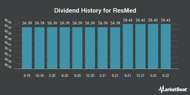 Dividend Payments by Quarter for ResMed (NYSE:RMD)