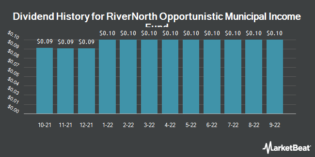 Dividend History for RiverNorth Opportunistic Municipal Income Fund (NYSE:RMI)