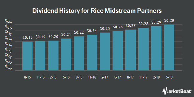 Dividend Payments by Quarter for Rice Midstream Partners (NYSE:RMP)