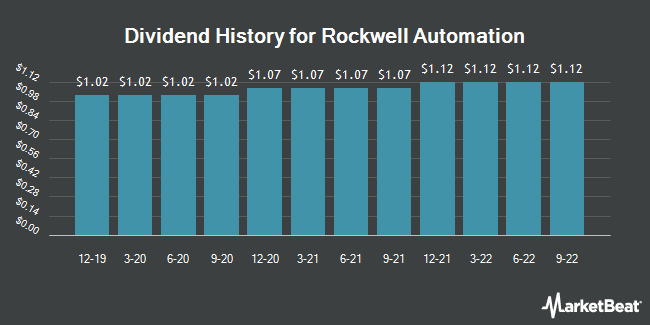 Dividend Payments by Quarter for Rockwell Automation (NYSE:ROK)